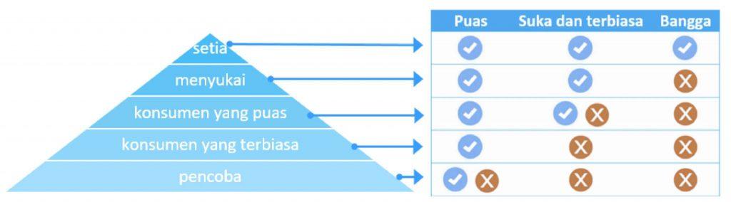 tabel loyalitas-kepuasan pelanggan www.sentrarak.com